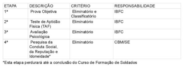 Etapas concurso Bombeiro Sergipe