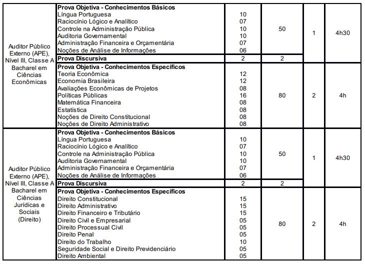 Concurso TCE RS: quadro de provas