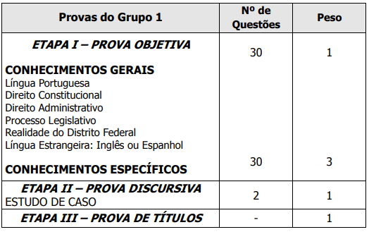Quadro de disciplinas - Consultor Legislativo - Grupo 1
