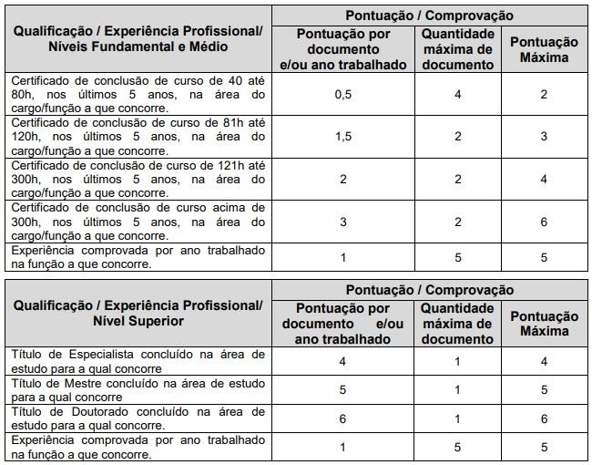 Etapa: avaliação de melhor qualificação e maior experiência profissional do concurso Prefeitura de Pindaí