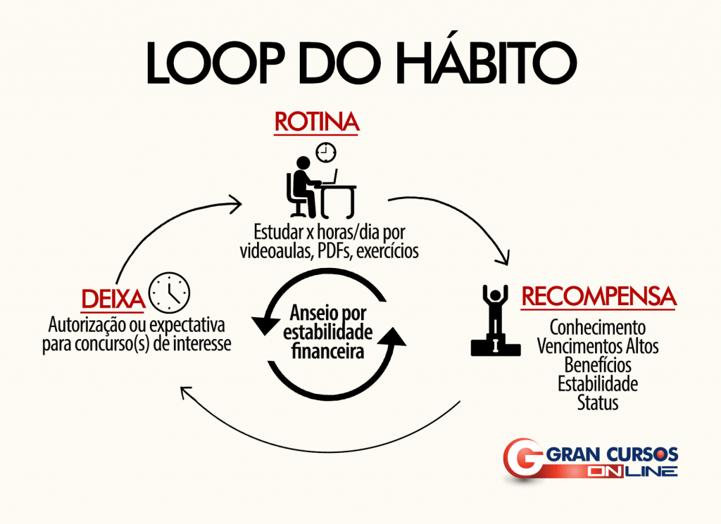 Loop do hábito