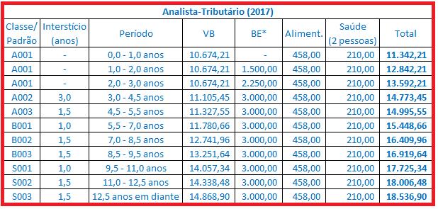 analista-receita-remuneracao