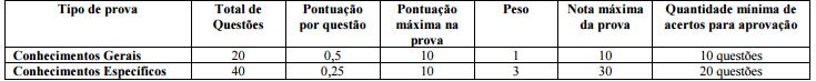 Concurso TRE Pará